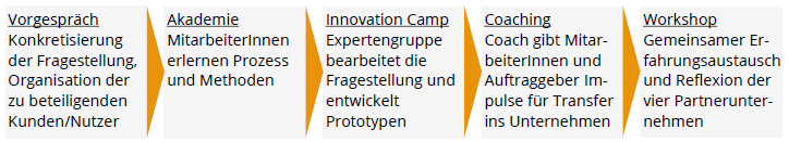 InnovationsPaket