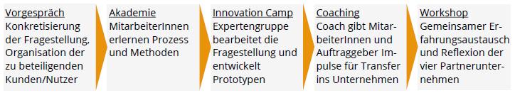 InnovationsPaket